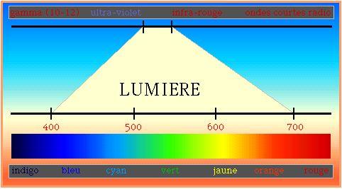 La couleur - Couleur de la lumiere ...